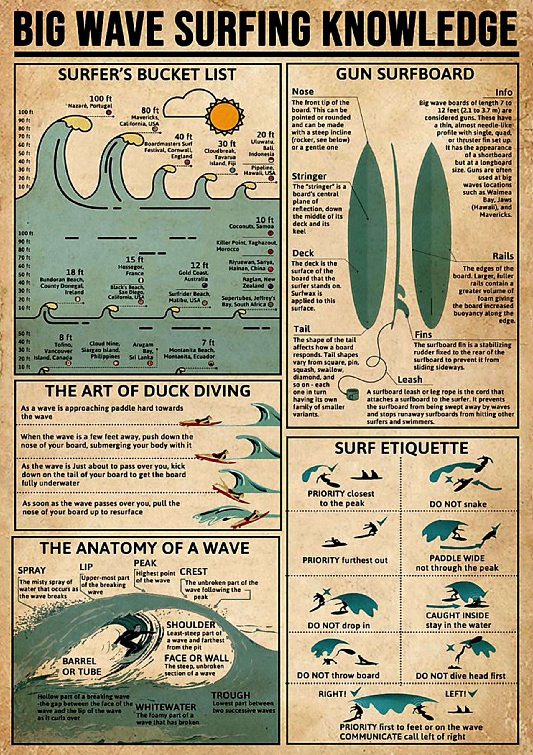 vintage big wave surfing knowledge poster 1 - Copy (3)