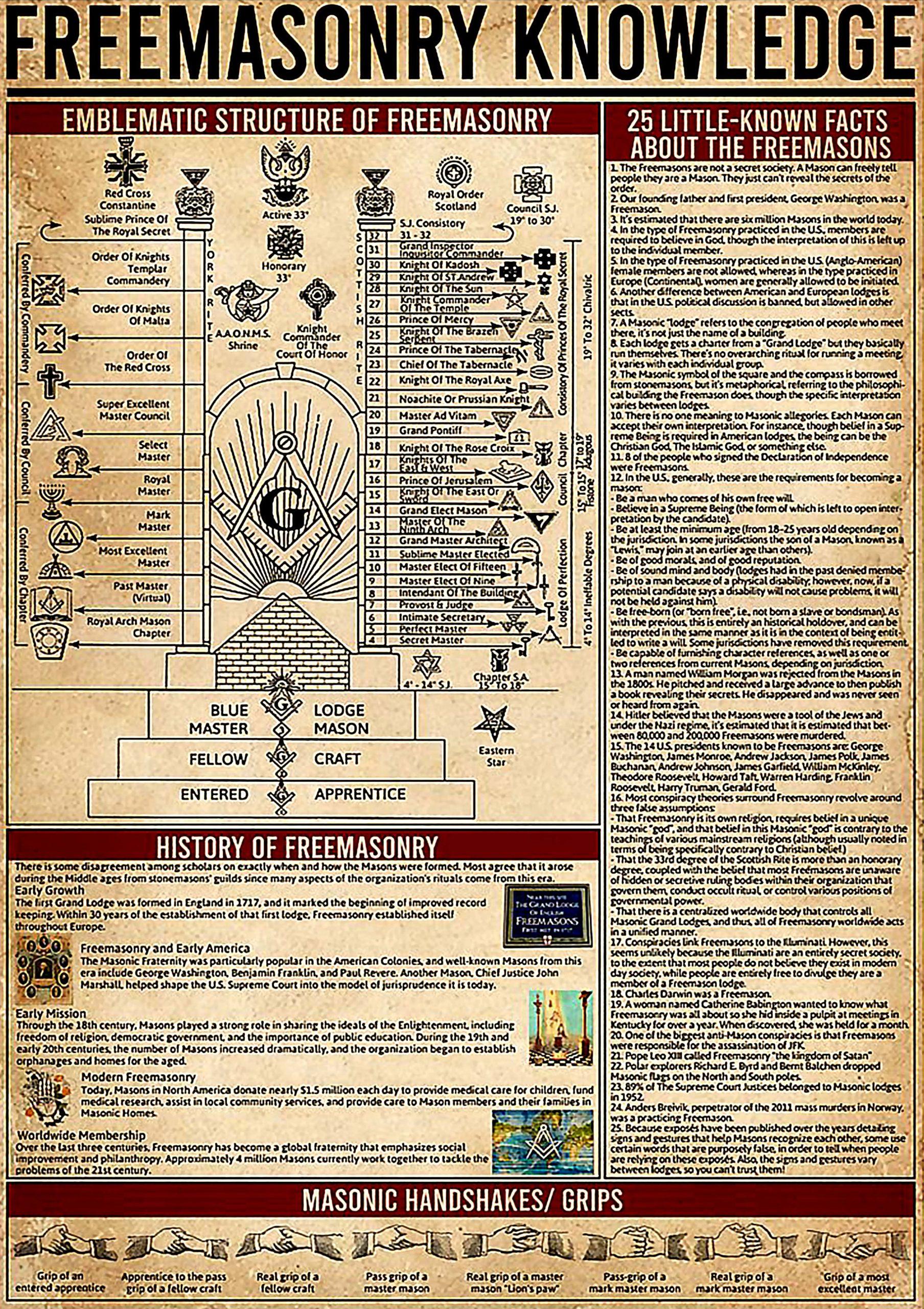 vintage freemasonry knowledge poster 1