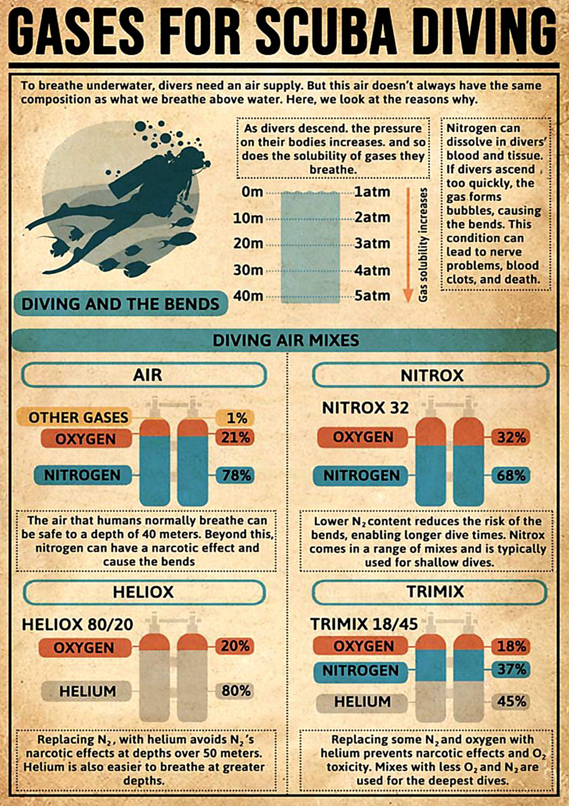 vintage gases for scuba diving poster 1 - Copy (3)